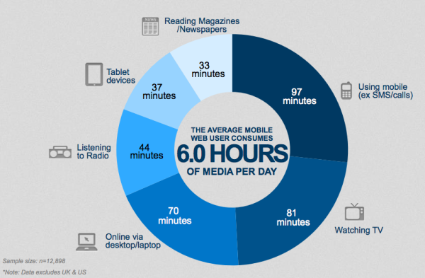Average Mobile Web User Consumption of Media